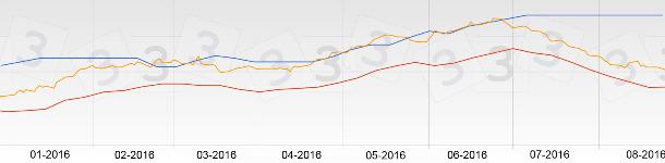 Le graphique du prix du porc en Espagne en août a été plat.