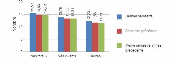 Graphique 2: nombre de porcelets nés-vivants, totaux et sevré par portée pendant le dernier semestre (utilisation de l'aliment péripartum) par rapport au semestre précédent et à la même période de l'année précédente (périodes pendant lesquelles on n'utilisait pas d'aliment spécifique de péripartum).