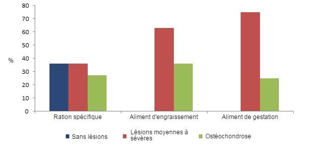 Figure 2: Prévalence des lésions de pieds chez les truies de renouvellement en fonction de la ration consommée pendant leur développement. La consommation d'une ration spécifique pour les truies de renouvellement entraîne une réduction de la prévalence des lésions.