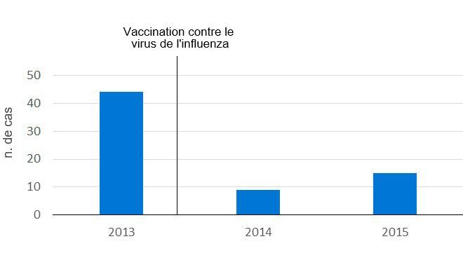 Vaccination contre le virus de l'influenza