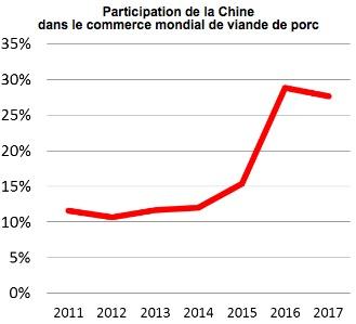 china share of worls pork trade