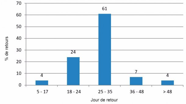 Figure 4 : Analyse des retours en chaleurs en période défavorable (Juillet-Septembre 2016)