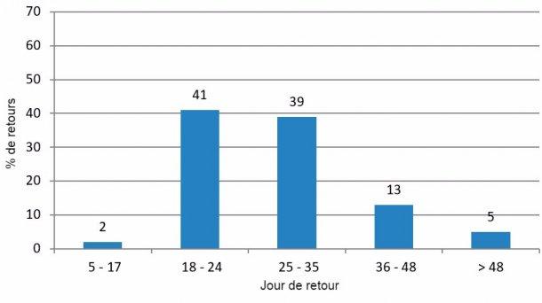 Figure 3 : Analyse des retours en chaleurs en période favorable (de janvier à Juin et d'Octobre à Décembre 2015)
