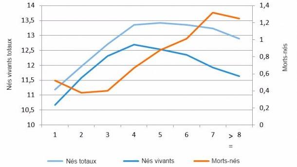Figure 1 : Moyenne des nés vivants en 2015 selon le rang de mise-bas