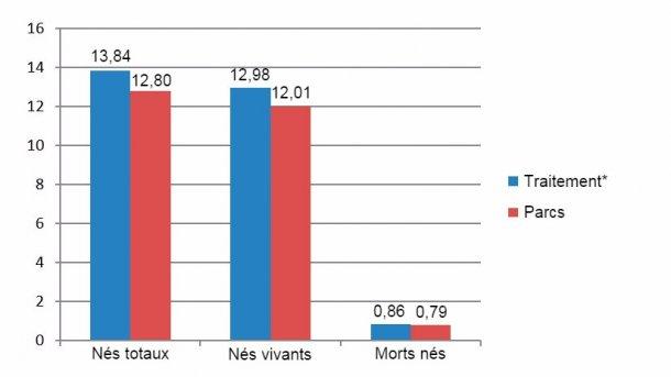 Figure 6: Nés totaux, vivants et morts-nés entre Décembre 2015 et Juin 2016 (*truies en cages du sevrage jusqu'aux 28 jours de gestation)