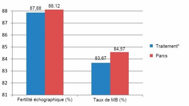 Figure 7: Résultats comparés des primipares entre Décembre 2015 et Juin 2016 (*truies en cages du sevrage jusqu'aux 28 jours de gestation