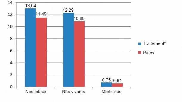 Figure 8 : Résultats comparés des primipares entre Décembre 2015 et Juin 2016 (*truies en cages du sevrage jusqu'aux 28 jours de gestation