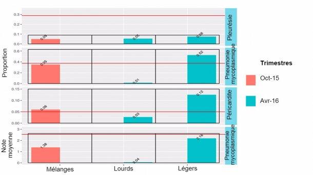 Figure 4:Résultats à l'abattoir en2014-2015 des animaux mélangés(octobre 2015) et des animaux légers ou lourds (Avril 2016).