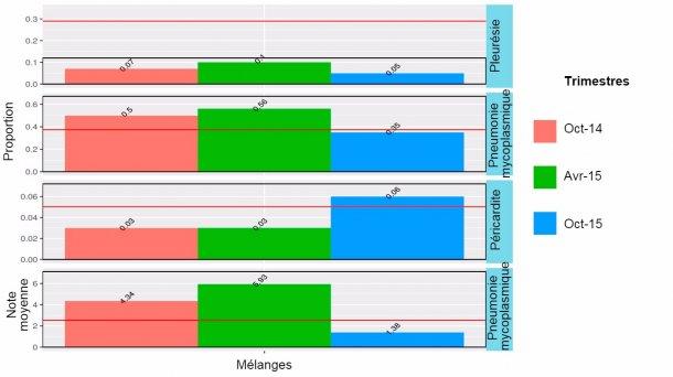 Figure 2: Résultats à l'abattoir en2014-2015 des animaux mélangés (terminés sur le site1, mais ayant passé le PS tant sur le site 1 que sur le 2).