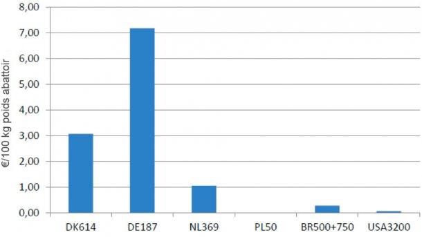 Graphique 2 – Différences de coût de l'environnement dus à la législation européenne