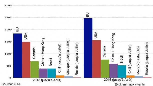 Graphique 1 – Principaux exportateurs mondiaux (janvier à Août 2015 et 2016)