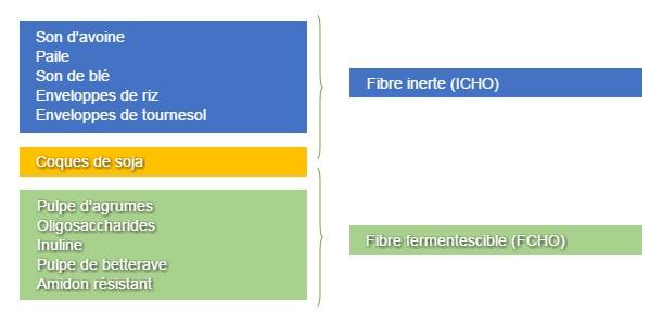 Figure 1. Classification des ingrédients de l'aliment en fonction de leur contribution ICHO ou FCHO dans l'alimentation des porcelets sevrés.