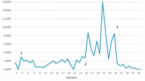 Figure 7. Mortalité hebdomadaire pendant l'épisode de MO; 1 = réduction des premiers signes après 3-4 semaines; 2 = re-émergence de la maladie à un niveau très supérieur; 3 = première semaine après la vaccination