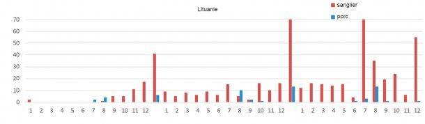 Evolution mensuelle des foyers de PPA en Lituanie