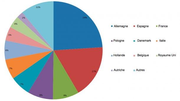 Pourcentage de participation des 10 principaux producteurs de viande de porc de l'UE