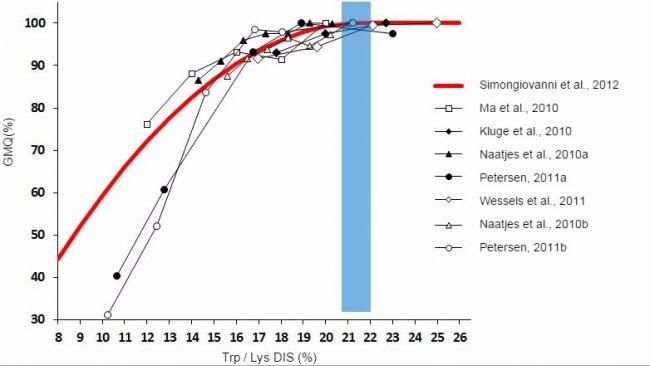 Graphique 1. Effet du rapport tryptophane/lysinesur lacroissance des porcelets