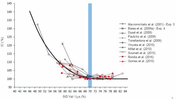 Graphique 3. Effet du rapport valine/lysinesur l'IC des porcelets