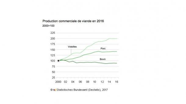 Production commerciale de viande en Allemagne en 2016
