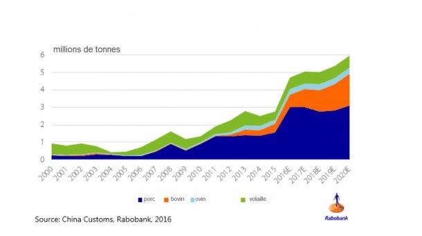 Les importations de protéine animale à la Chine continentale se monteront à plus de 6 millions de tonnes par an en 2020