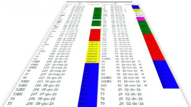 Identification des truies de renouvellement avec des boucles de couleurs différentes selon la bande.