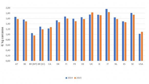 Coûts de production (2015 par rapport à 2014)