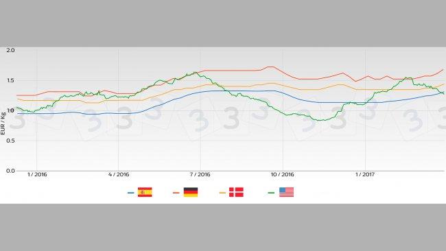 Tendance prix porcin sur les principaux marchés d'Europe par rapport à celui des USA.