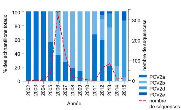 Figure 1. Prévalence des génotypes PCV2 de 2002 à 2015. La fréquence des séquences de PCV2 fournies par l'UMN-VDL de 2002 à 2015 est indiquée par la ligne discontinue sur l'axe de droite. Le pourcentage des échantillons totaux de chaque génotype par année est montré sur l'axe de gauche.