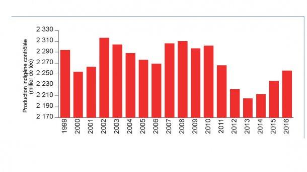 En 2016, la production française porcine progresse légèrement
