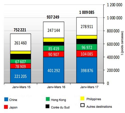 <p>Exportations de viande de porc de l'UE28 (janvier-mars 2017)</p>