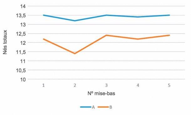 Graphique 2- Prolificité par nº de mise-bas, génétique A vs génétique B, , avril 15-mars16.