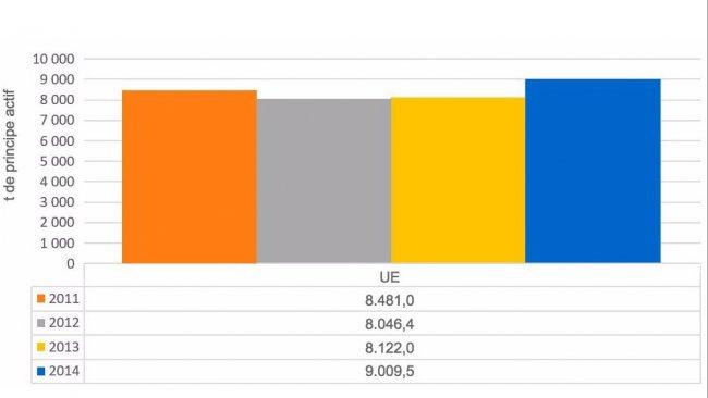 Graphique 1. Evolution des ventes totales d'antimicrobiens dans les pays analysés dans le rapportESVAC.