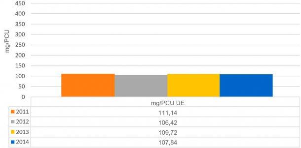 Graphique 2. Evolution des ventes totales d'antimicrobiensen mg/PCU dans les pays analysés dans le rapportESVAC.
