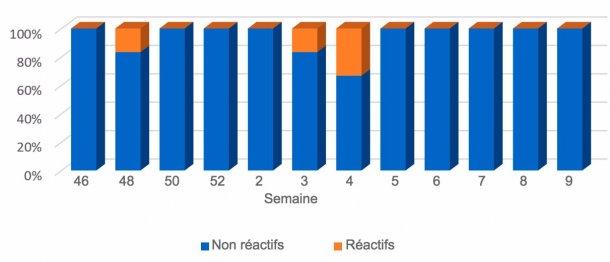 Graphique 4. Evolution des résultats chez les porcelets allaitants