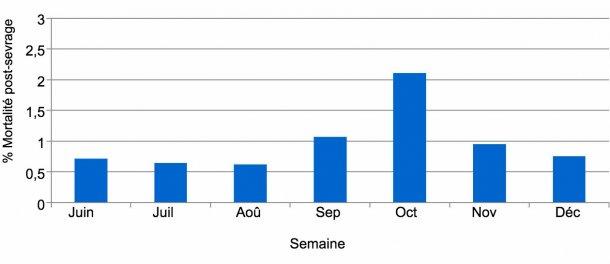 Graphique 2. Pourcentage de mortalité post-sevrage, avant et pendant l'épisode de DEP