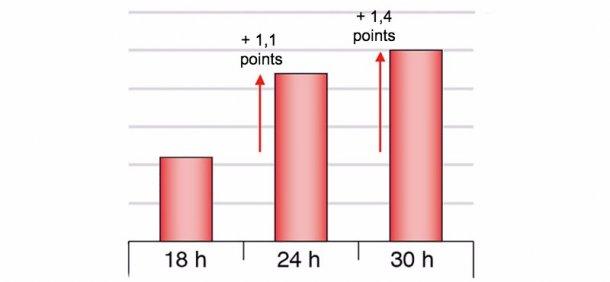 Figure 1. Différences de rendements au tranchage du jambon cuit en fonction des différents types de mise à jeun (Chevillon et al. 2006)