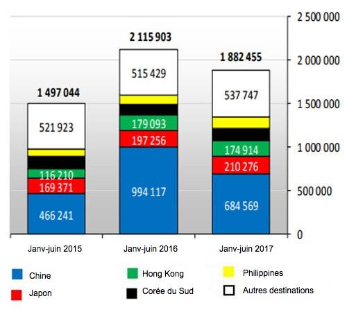 <p>Exportations de viande de porc de l&#39;UE28 (Janvier-juin 2017)</p>