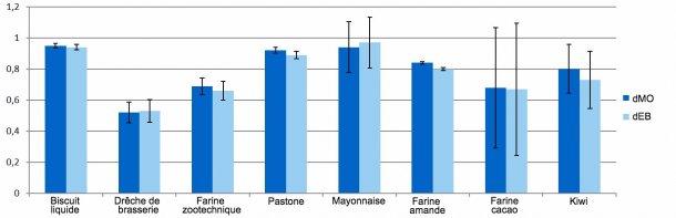 Graphique 1. Représentation des coefficients de digestibilité de la matière organique (dMO) et de l'énergie (dEB) des sous-produits.