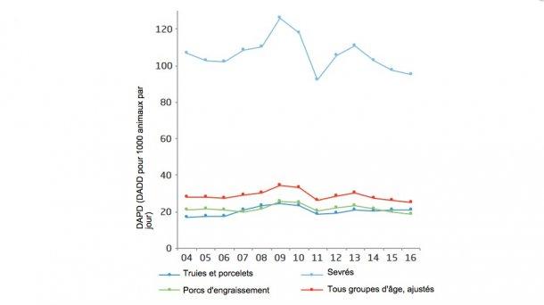 Consommation antimicrobienne (a) en production porcine, et la distribution par groupes d'âges, Danemark