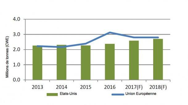 Les Etats-Unis raccourcicentla distance, mais l'UE demeure le principal exportateur de viande de porc.