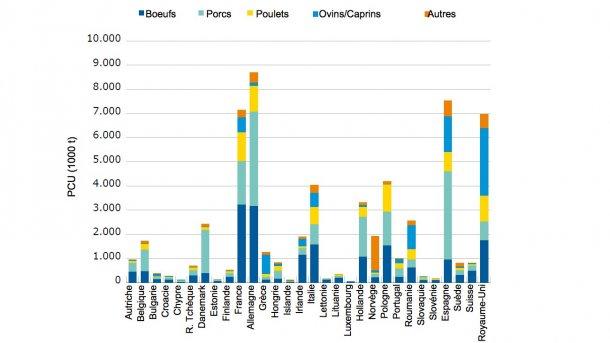 Distribution de la PCU par pays pour animaux producteurs d'aliments, y compris les chevaux, en 2015 (1 PCU = 1 kg)
