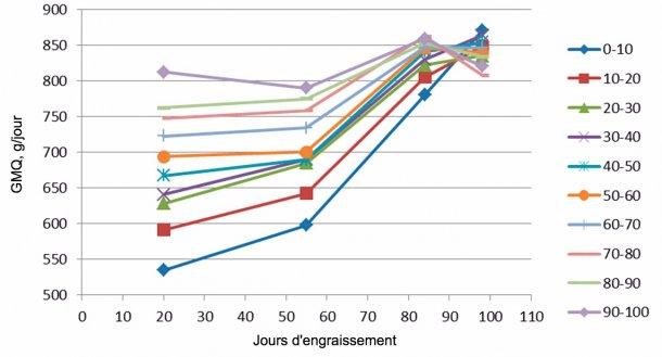 Figure 7. Evolution du GMQ en fonction du poids d'entrée (tous les 10%). A la fin de l'engraissement ils finissent tous avec un GMQ semblable même si les plus lourdsarrivent au maximum bien avant et donc avec moins de jours de présence.