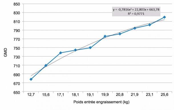 Figure6. GMQ sur les 100 premiers jours d'engraissement en fonction du poids d'entrée. Les différences de poids à l'entrée de l'engraissement s'approfondissent (multipliées par 2). Chaque kg de différence de poids à l'entrée équivaut, approxiamtivement à 11 g de GMQ.