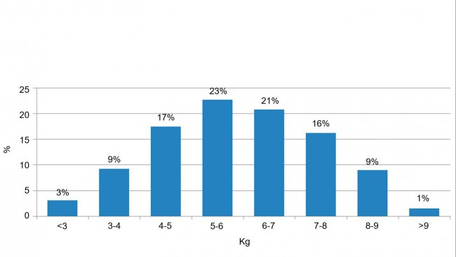 Figure 2. Répartition des animaux selon leur poids à l'entrée du sevrage. La différence entre 5% des plus lourds et 5% des plus légers est de 6 kg.