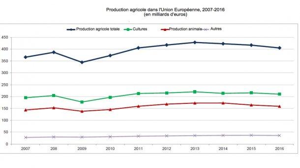 Production agricole dans l'Union Européenne, 2007-2016