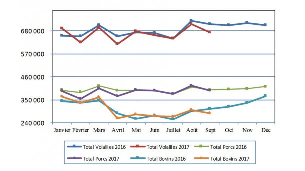 Production d'aliments composés pendant le 9 premiers mois de l'année 2017.