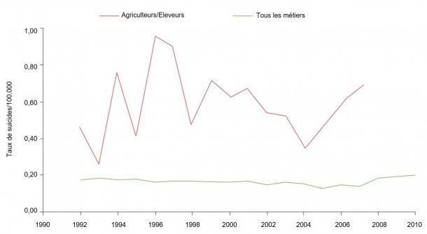 Taux de suicides selon métier/100.000 pour éleveurs/agriculteurs et tous les métiers, 1992-2010. Source : Ringgenberg, W., Peek-Asa, C. Donham, K., Ramirez, M. Trends and Conditions of Occupational Suicide and Homicide in Farmers and Agriculture Workers, 1992, 20110. The J. or Rural Health, 0(2017) 1-8 National Rural Health Assn. (NB : Les données de 2008 et 2010 ne sont pas disponibles ou ne remplissent pas les critères de publication de BLS. Les données ont été calculées par l'auteur sur la base d'un accès limité à des microdonnées de LS CROI).