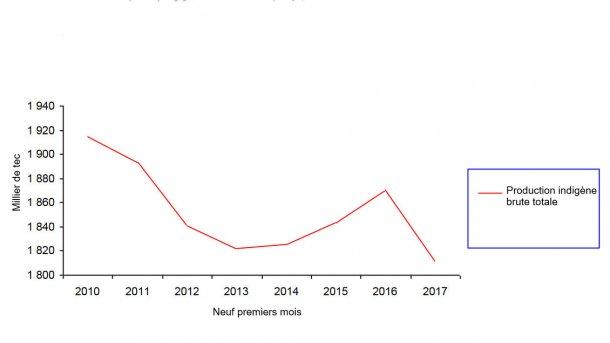 En 2017, la production porcine française s'est réduite.