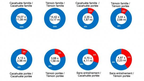 Graphique 2. Résultats du test 1- Effet famille, beurre de cacahuète, entraînement de la veille et interaction de tous les facteurs sur le pourcentage de réussite au moment de l'obtention des échantillons de fluides oraux des porcelets allaitants. Au centre du graphique, on peut voir le volume moyen de l'échantillon obtenu et l'écart-type. La partie bleue du graphique montre le pourcentage de réussite de chaque facteur, la partie rouge du graphique montre le pourcentage d'erreur ou d'échec. La description des facteurs peut être vue dans le titre de chaque graphique: arôme (beurre de cacahuète / témoin) et type d'échantillonnage le jour de l'entraînement (famille ou portée) avant épreuve et arôme (beurre de cacahuète ou témoin) et type d'échantillonnage le jour de la collecte des échantillons (famille ou portée) après épreuve.