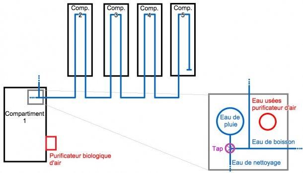 Figure 1: Schéma de l'élevage d'engraissement, d'une capacité de 2500 porcs charcutiers. Dans ce diagramme, les conduites d'eau sont représentées. Il y a aussi une vue agrandie du réservoir d'eau de pluie, avec ses tuyauteries.