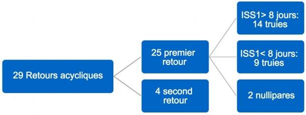 Figure 3. Distribution des retours acycliques. Troisième trimestre 2017. ISS1= intervallesevrage-première saillie
